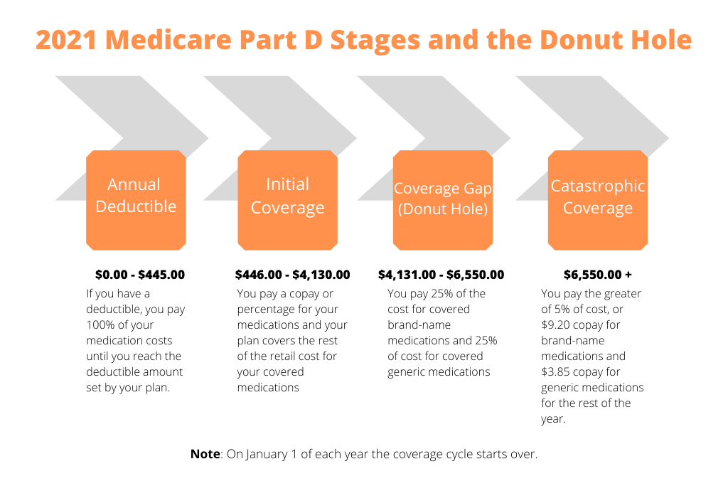 Medicare part d stages and donut hole